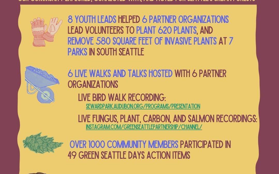 Green Seattle Days 2020